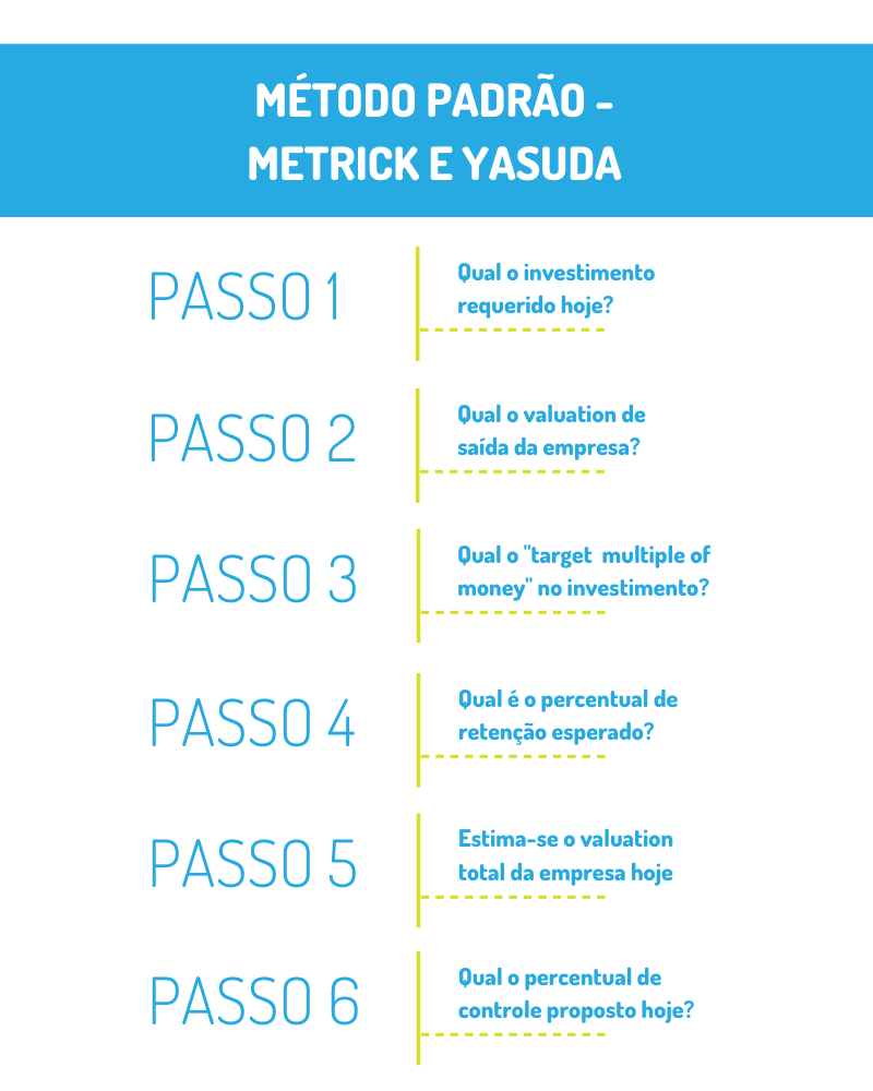 Infográfico Método padrão - Metrick e Yasuda
